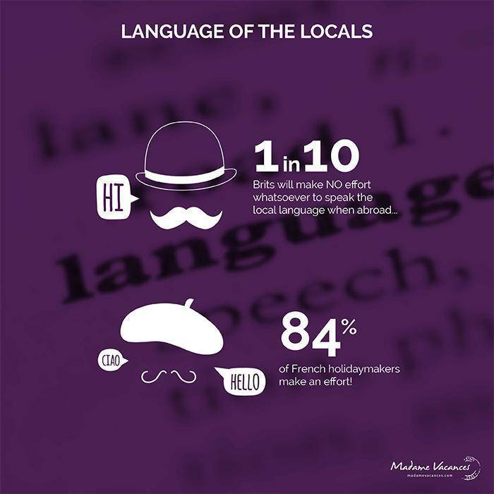 Language of the locals - French vs British