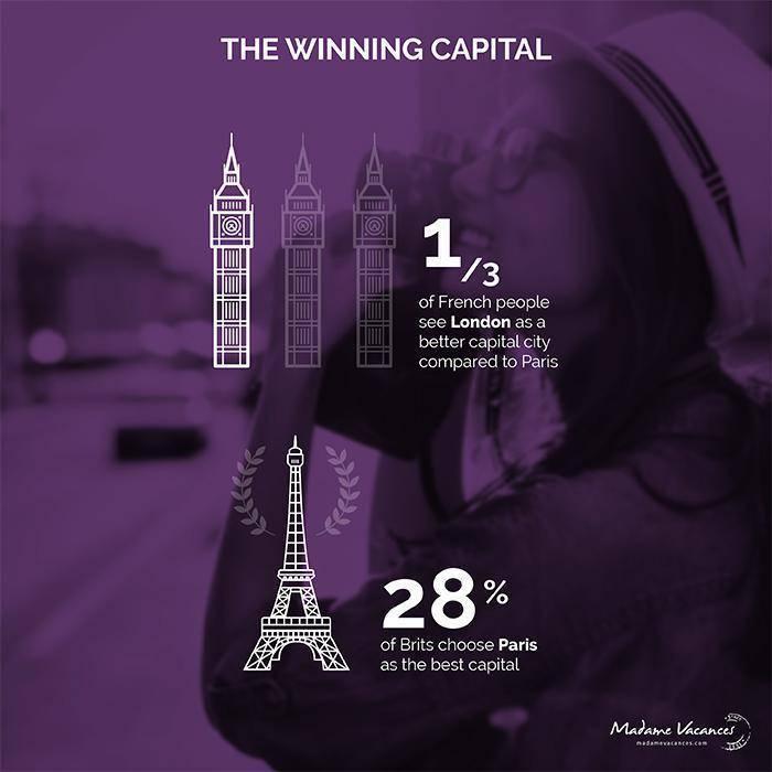 The best capital - London vs Paris